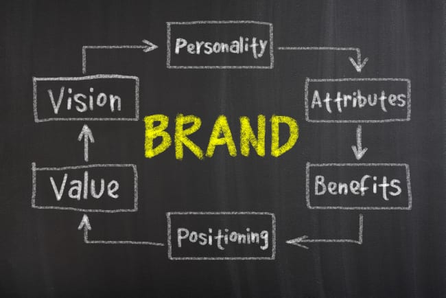 Are You Branding Your Business Properly? Let's Find Out!
